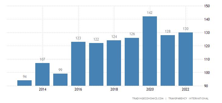 Djibouti Corruption Rank