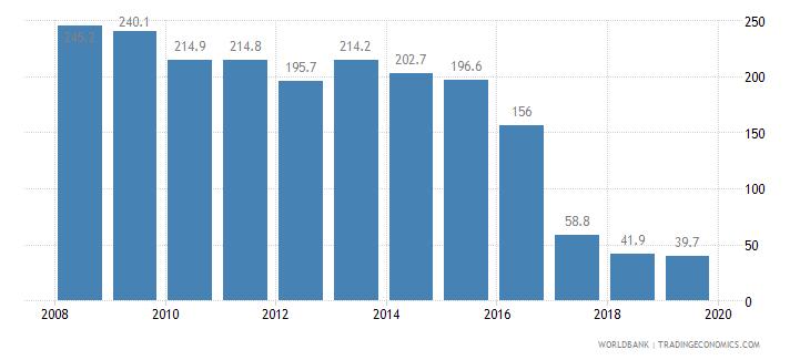 djibouti cost of business start up procedures percent of gni per capita wb data