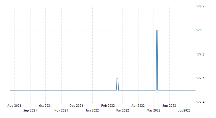 Djiboutian Franc