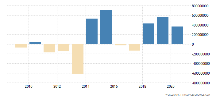 djibouti current account balance bop us dollar wb data
