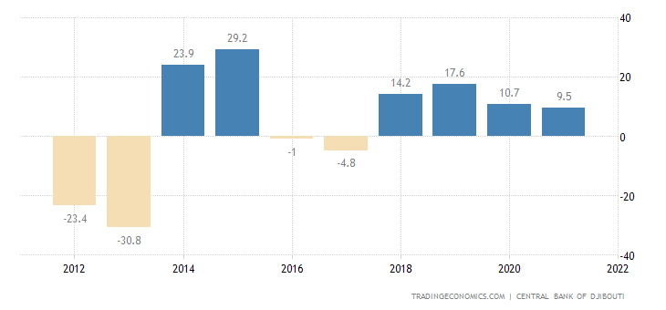 Djibouti Current Account to GDP