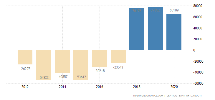 Djibouti Current Account
