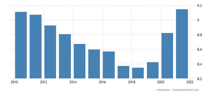 djibouti death rate crude per 1 000 people wb data