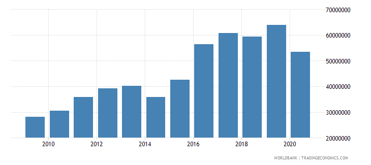 djibouti debt service on external debt public and publicly guaranteed ppg tds us dollar wb data