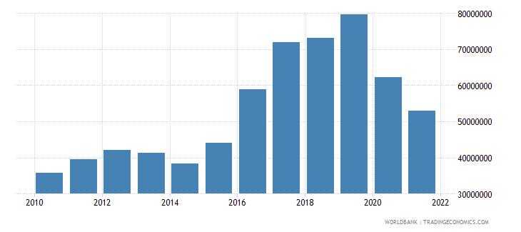 djibouti debt service on external debt total tds us dollar wb data
