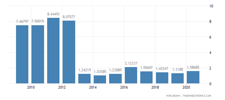 djibouti debt service ppg and imf only percent of exports excluding workers remittances wb data