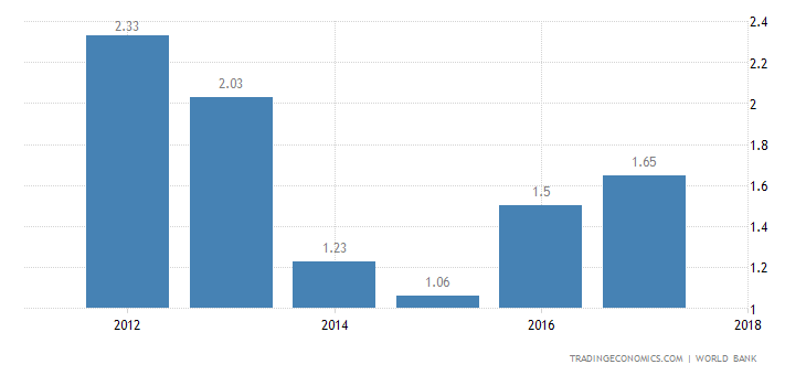 Deposit Interest Rate in Djibouti
