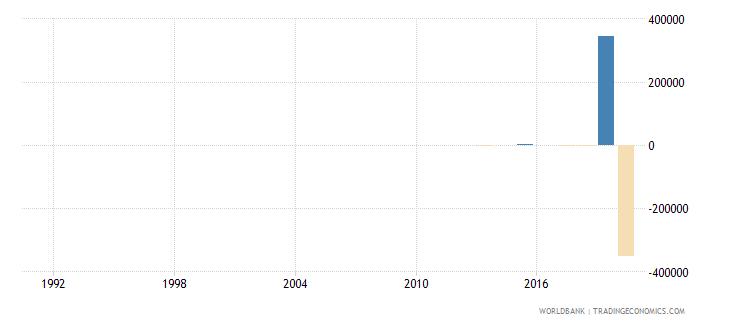 djibouti discrepancy in expenditure estimate of gdp constant lcu wb data