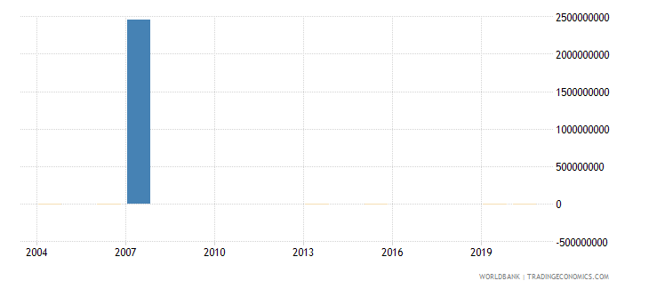 djibouti discrepancy in expenditure estimate of gdp current lcu wb data
