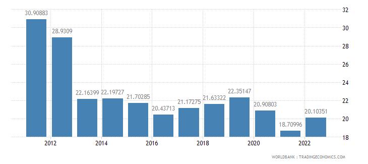 djibouti domestic credit to private sector percent of gdp wb data