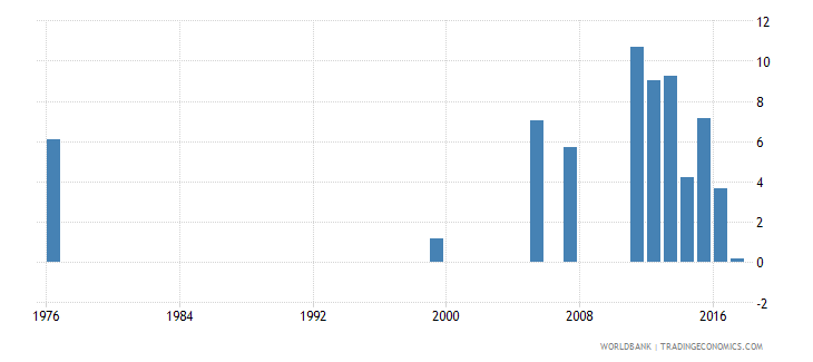 djibouti drop out rate from grade 1 of primary education female percent wb data