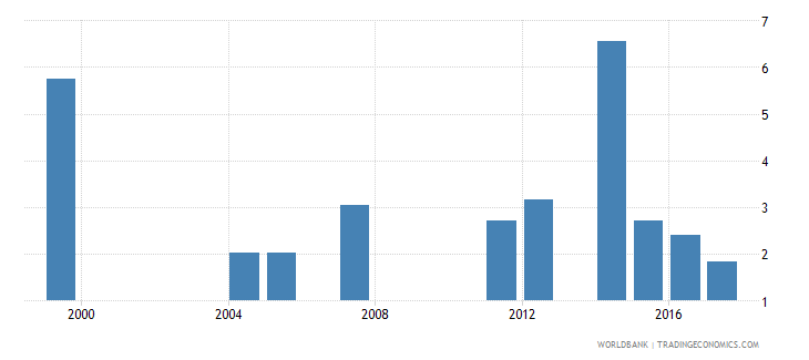djibouti drop out rate from grade 3 of primary education male percent wb data