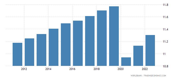 djibouti employment to population ratio 15 female percent wb data