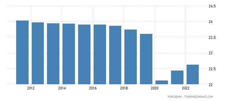 djibouti employment to population ratio 15 total percent wb data