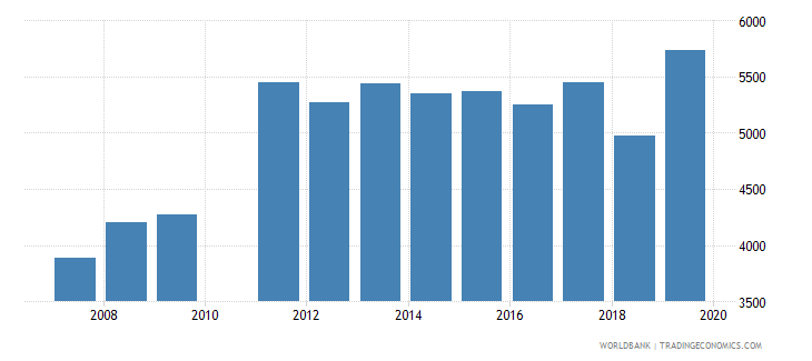 djibouti enrolment in grade 4 of primary education female number wb data