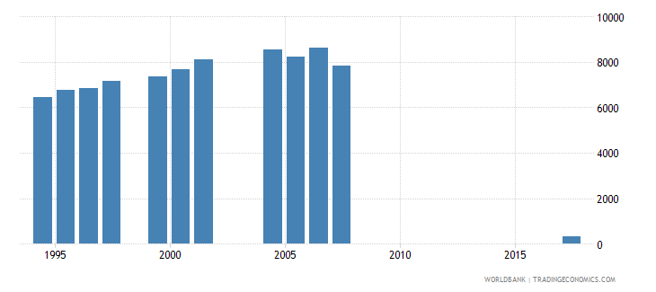 djibouti enrolment in grade 6 of primary education both sexes number wb data