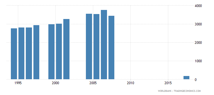 djibouti enrolment in grade 6 of primary education female number wb data