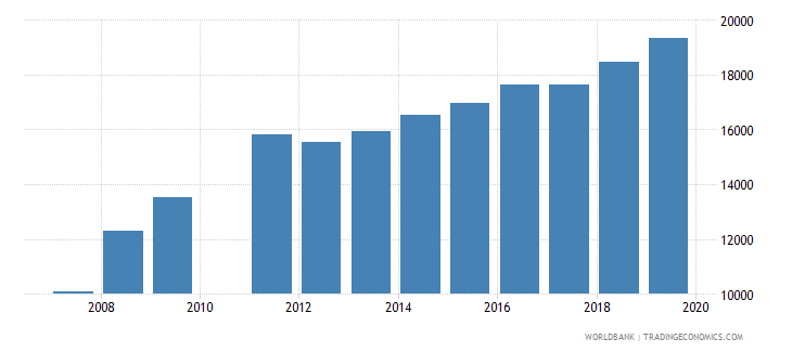 djibouti enrolment in lower secondary general female number wb data