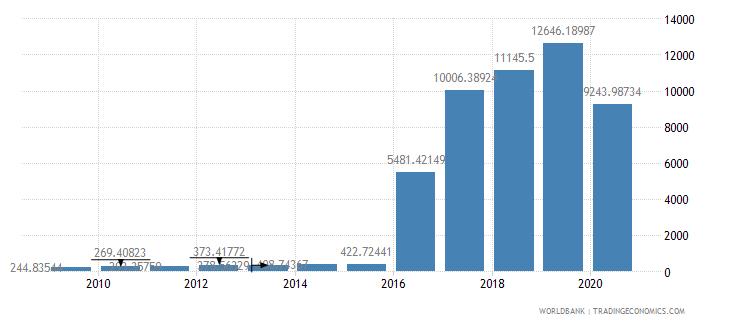 djibouti export value index 2000  100 wb data