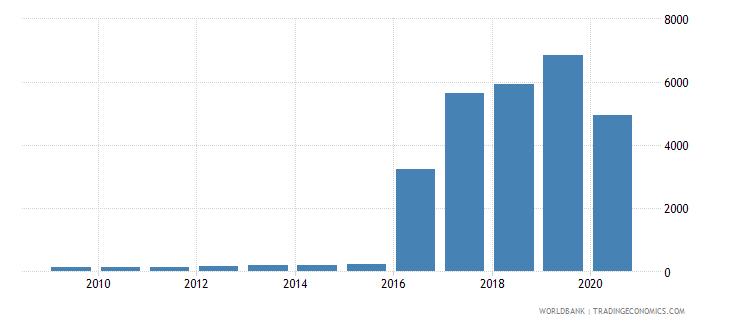 djibouti export volume index 2000  100 wb data