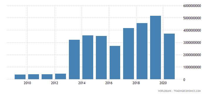 djibouti exports of goods and services bop us dollar wb data