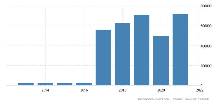 Djibouti Exports
