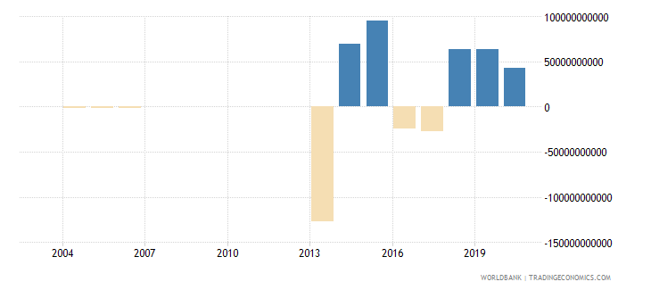 djibouti external balance on goods and services constant lcu wb data