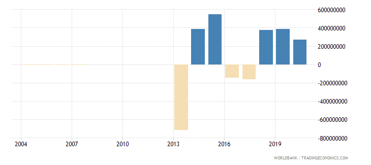 djibouti external balance on goods and services us dollar wb data
