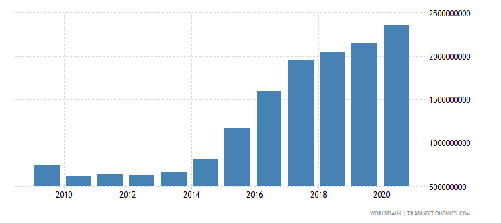 djibouti external debt stocks public and publicly guaranteed ppg dod us dollar wb data