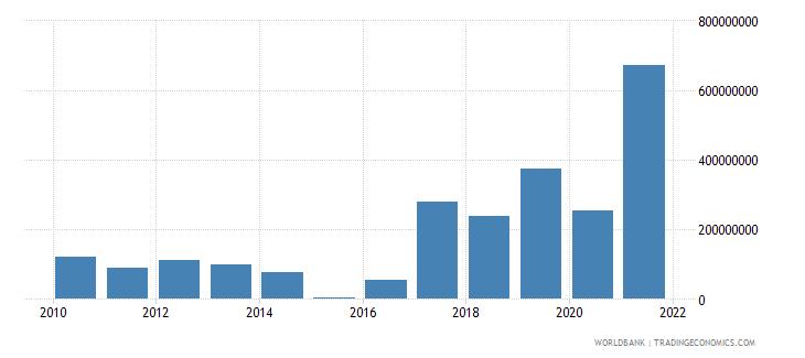 djibouti external debt stocks short term dod us dollar wb data