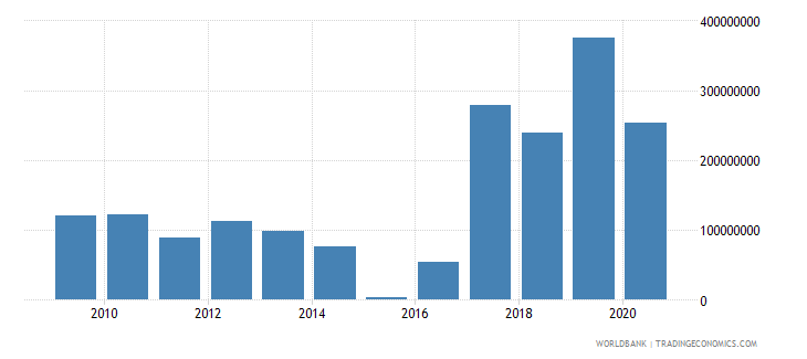 djibouti external debt stocks short term dod us dollar wb data