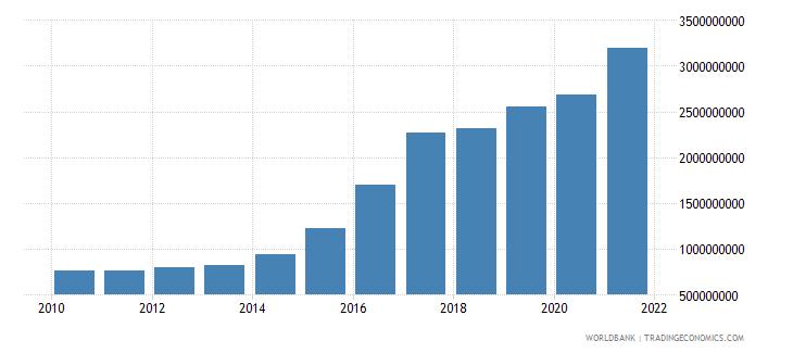 djibouti external debt stocks total dod us dollar wb data