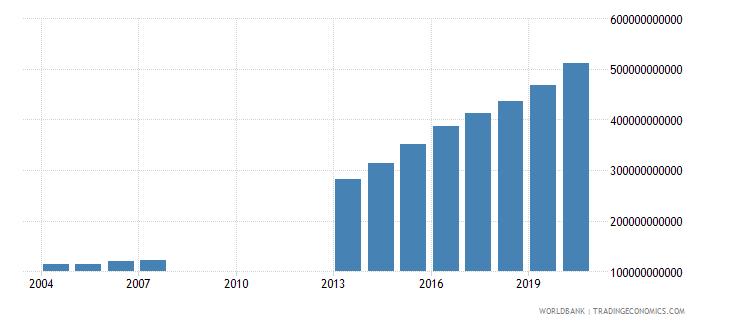 djibouti final consumption expenditure current lcu wb data