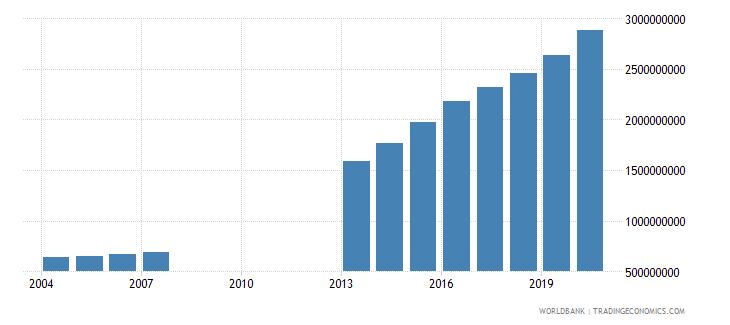 djibouti final consumption expenditure us dollar wb data