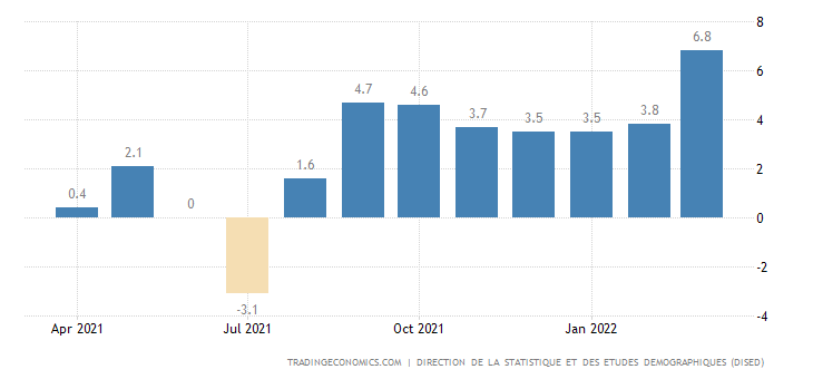 Djibouti Food Inflation