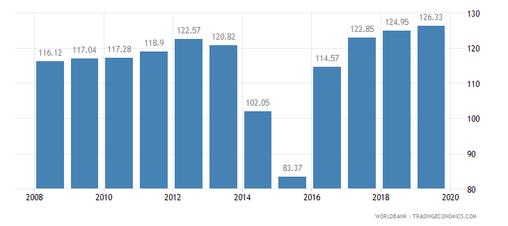 djibouti food production index 1999 2001  100 wb data