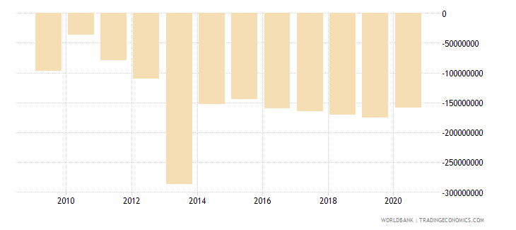 djibouti foreign direct investment net bop us dollar wb data