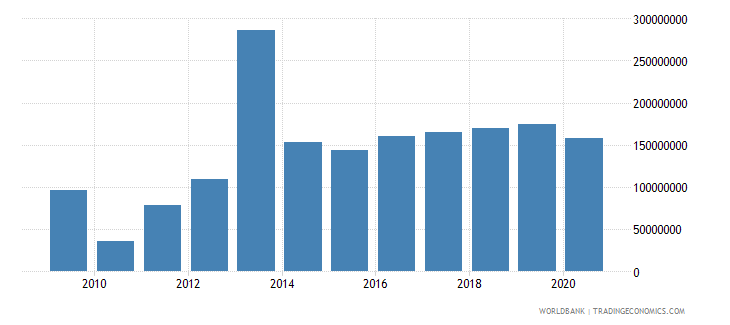 djibouti foreign direct investment net inflows bop us dollar wb data