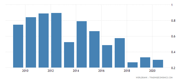 djibouti forest rents percent of gdp wb data