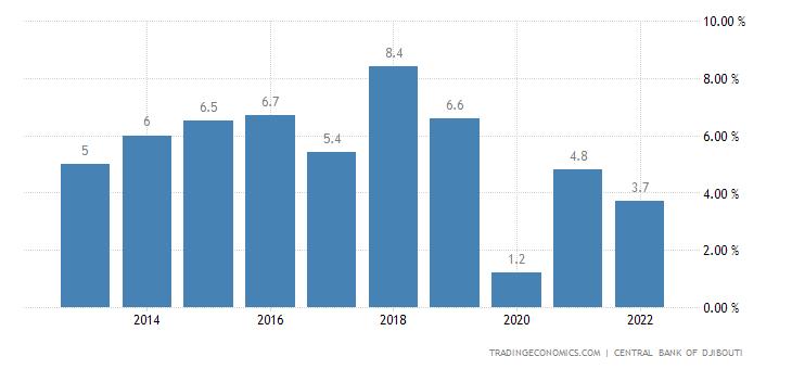 Djibouti GDP Annual Growth Rate