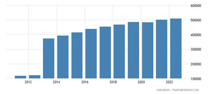 djibouti gdp per capita constant lcu wb data