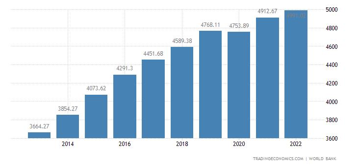 Djibouti GDP per capita PPP