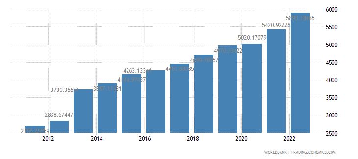 djibouti gdp per capita ppp us dollar wb data