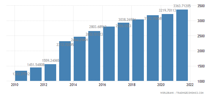 djibouti gdp per capita us dollar wb data