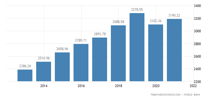 Djibouti GDP per capita