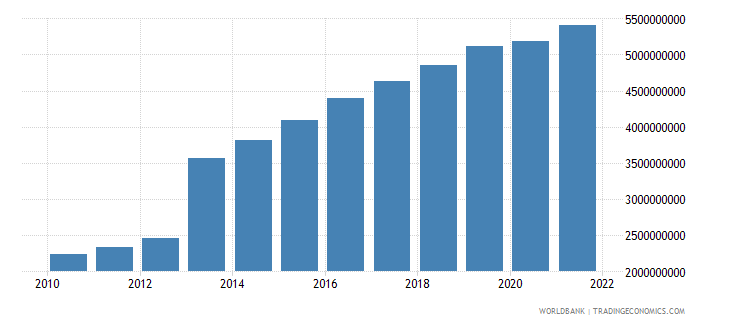 djibouti gdp ppp constant 2005 international dollar wb data