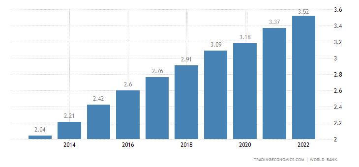 Djibouti GDP