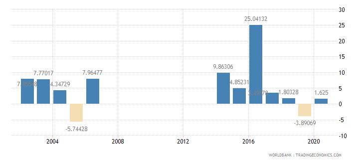 djibouti general government final consumption expenditure annual percent growth wb data