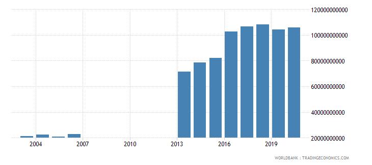 djibouti general government final consumption expenditure constant lcu wb data