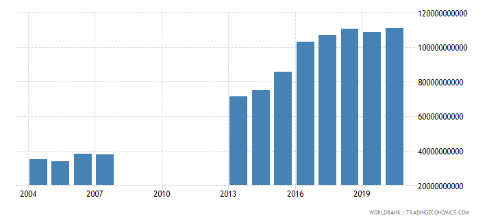 djibouti general government final consumption expenditure current lcu wb data